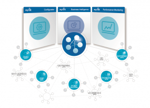 Application Integration Strategy