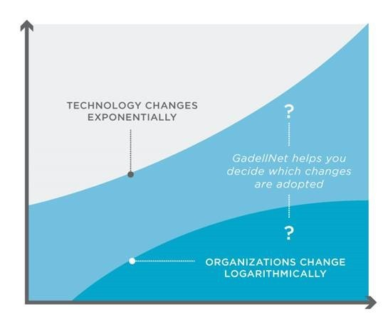 Tech-changes-vs-organization-changes