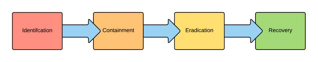 irp-process