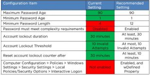 IT Audit Password Chart at Gadellnet Managed IT Services & Solutions in St. Louis and Indianapolis